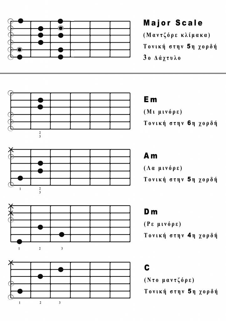 open major scale&chords